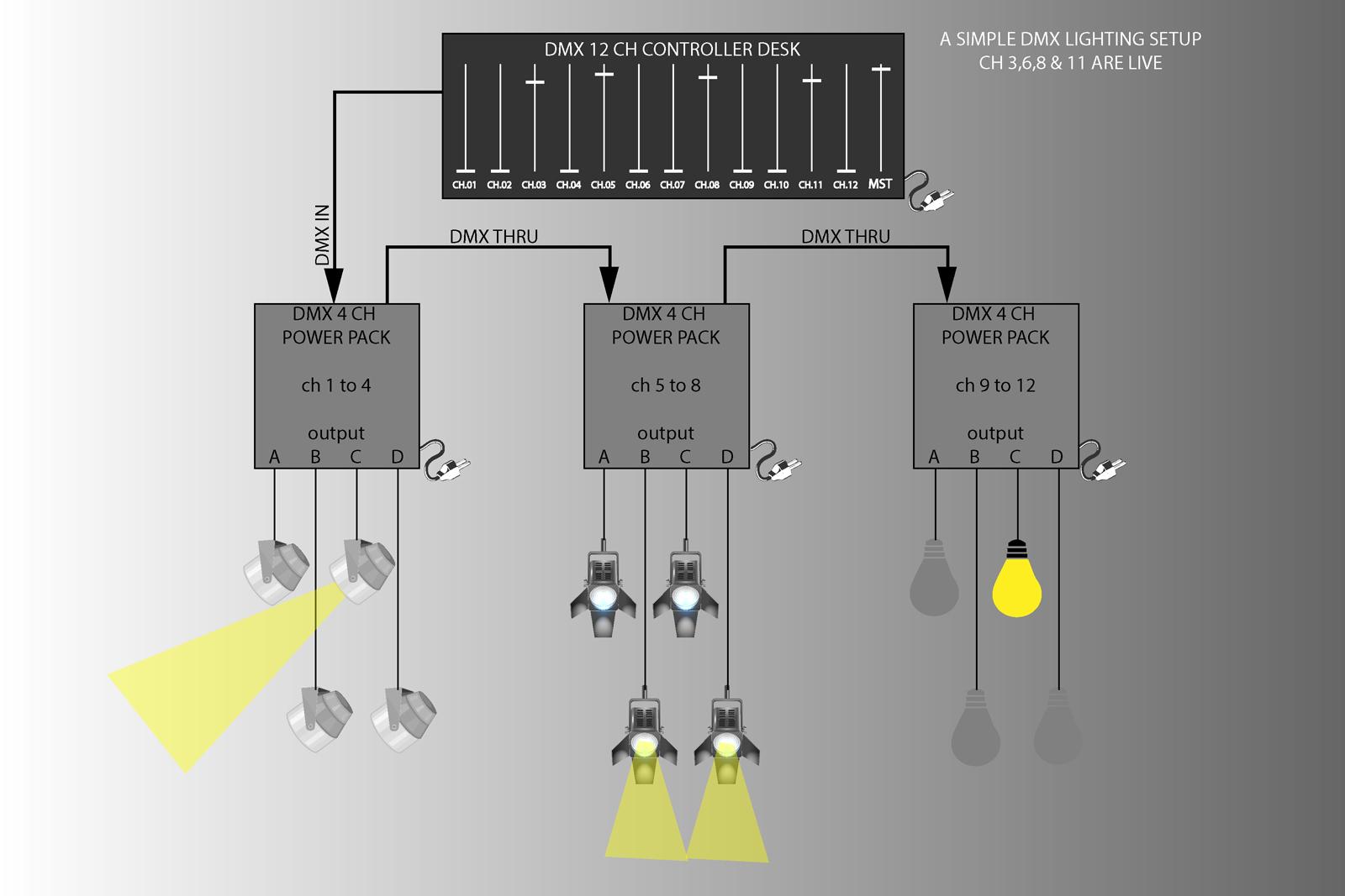Setting Up Dmx Lighting - Democraciaejustica